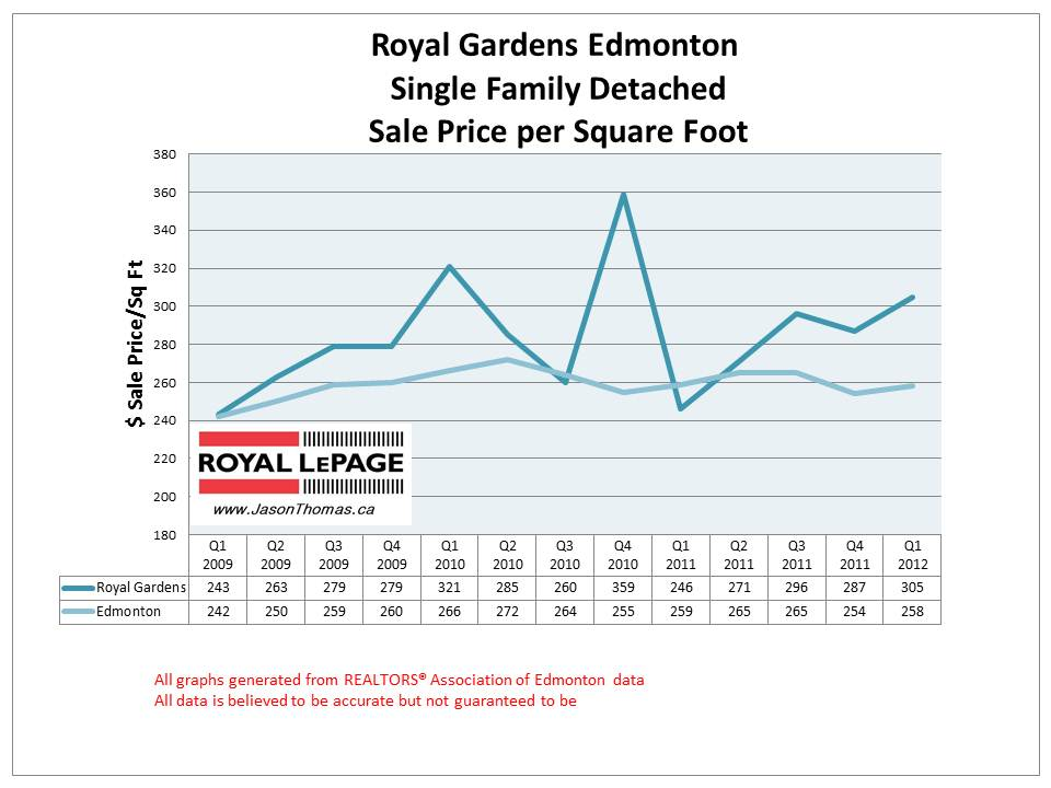Royal Gardens Petrolia Real Estate Sale Price graph