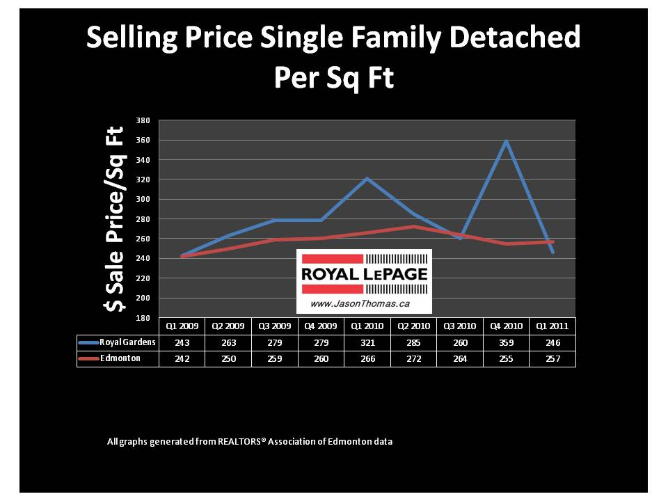 Royal Gardens Edmonton Real estate average sale price per square foot 2011