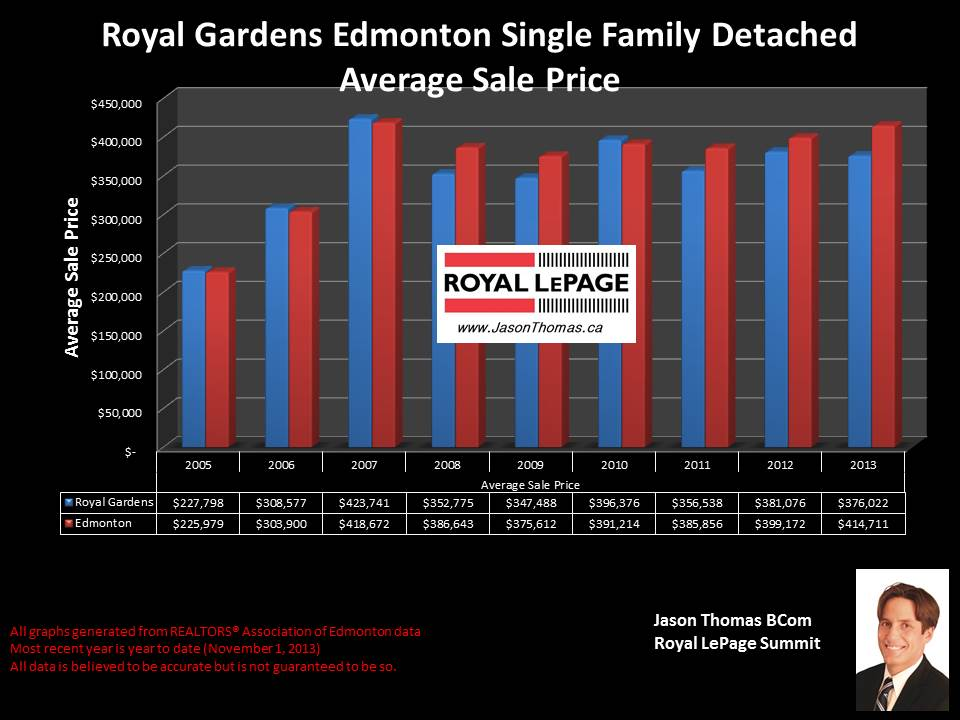 Royal Gardens Edmonton average home sale price graph 2005 to 2013