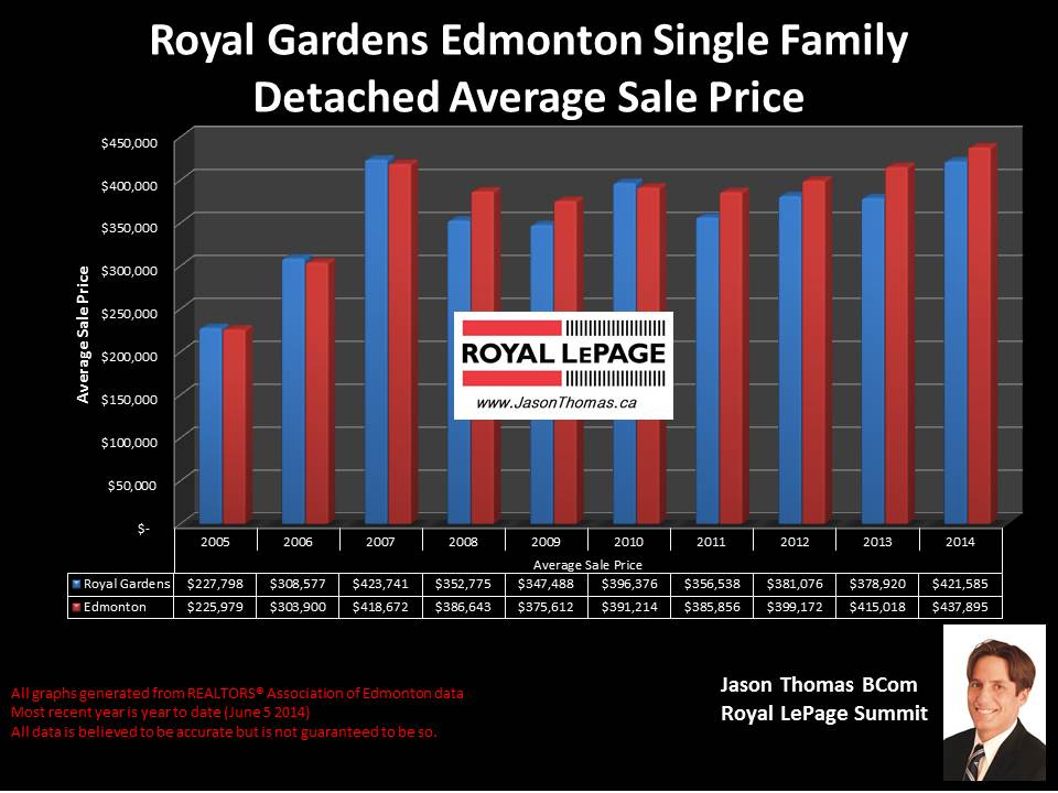 Royal Gardens Petrolia Homes for sale