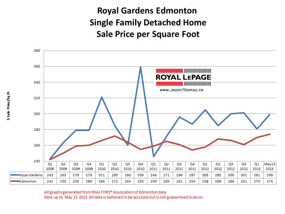 Royal Gardens home sale prices