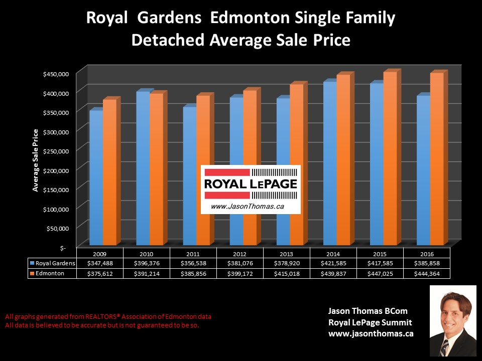 Royal gardens homes sale price graph in edmonton