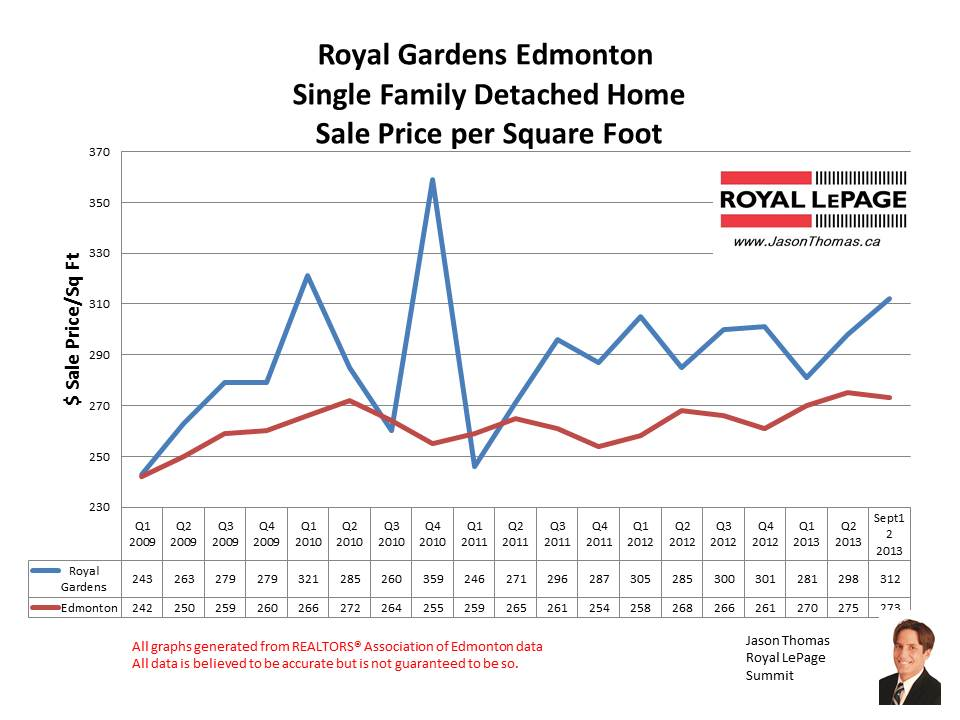 Royal Gardens Petrolia home sales