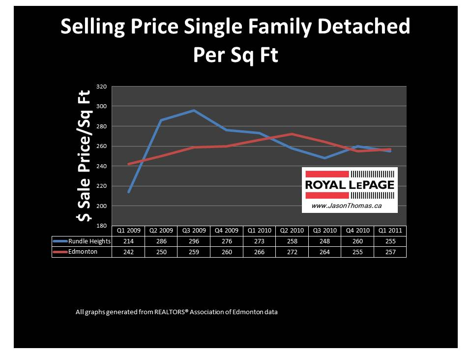 Rundle Heights Edmonton real estate average sale price per square foot 2011