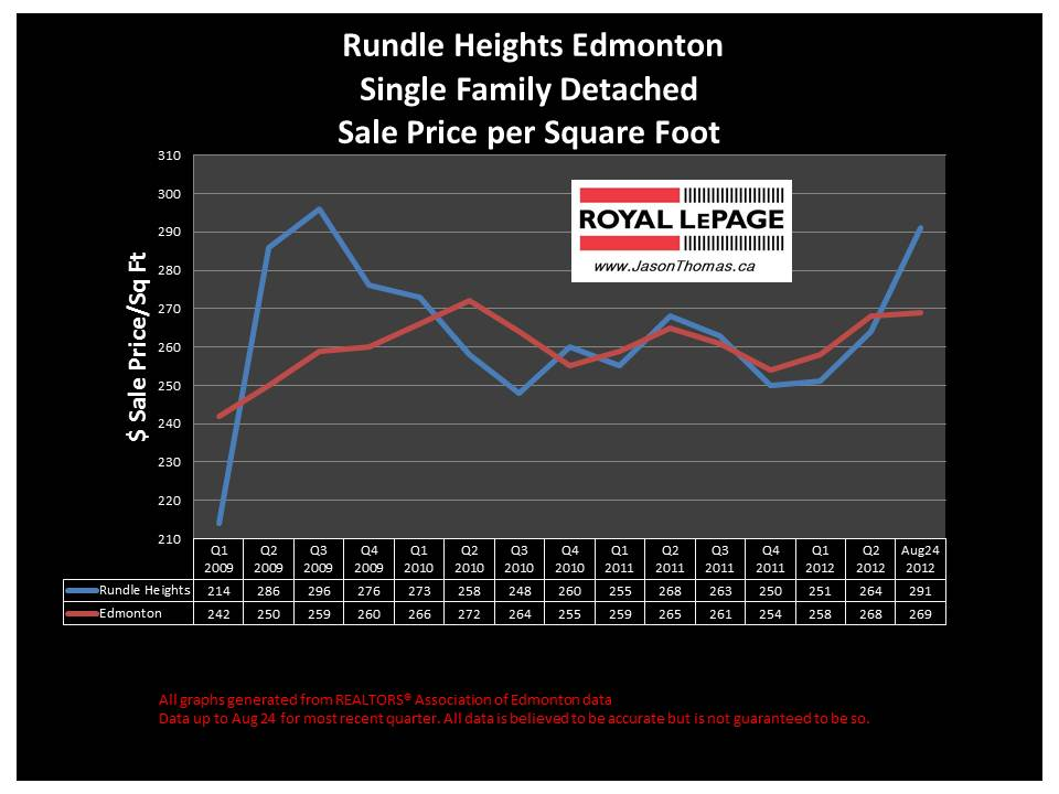 rundle Heights Edmonton real estate sale price graph