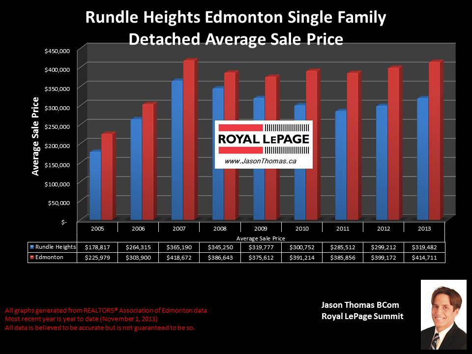Rundle Heights real estate average selling price graph 2005 to 2013
