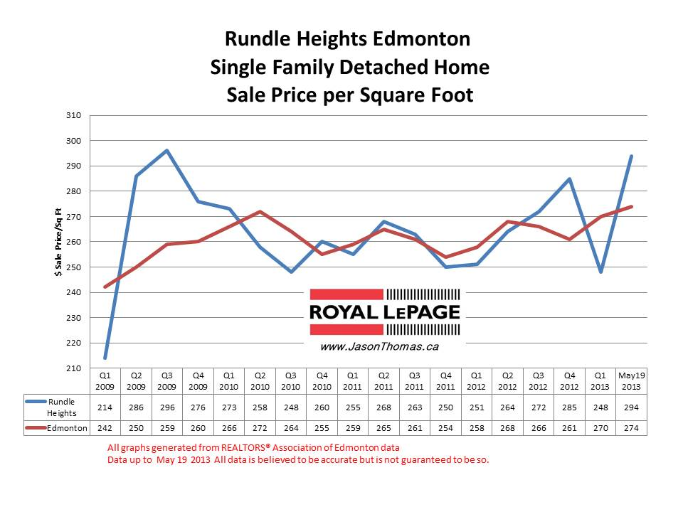 Rundle Heights home sale prices