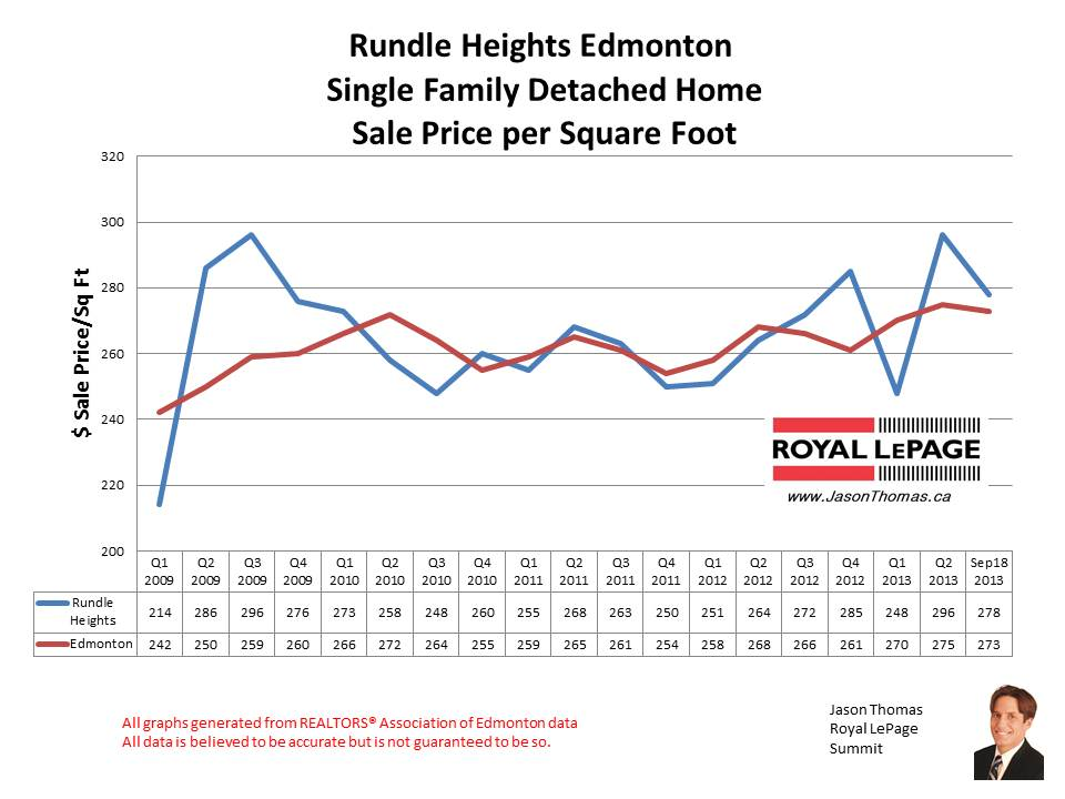 Rundle Heights HOme Sales