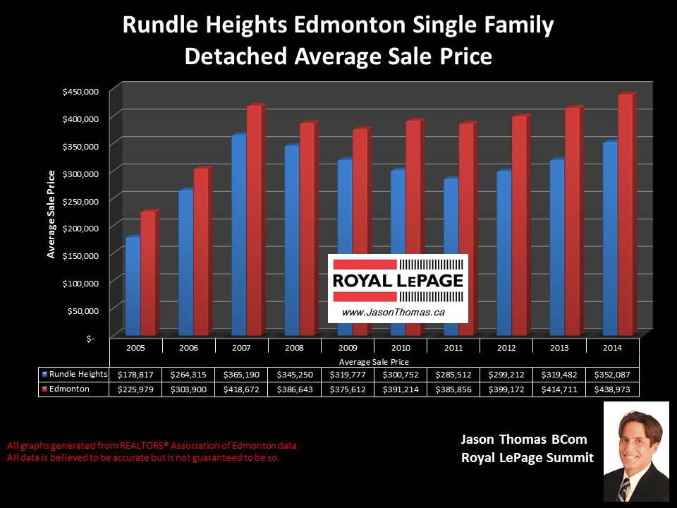 Rundle Heights homes for sale in northeast Edmonton