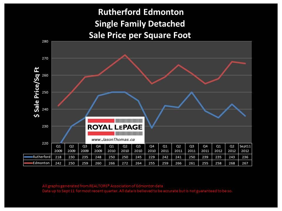 Rutherford Edmonton real estate