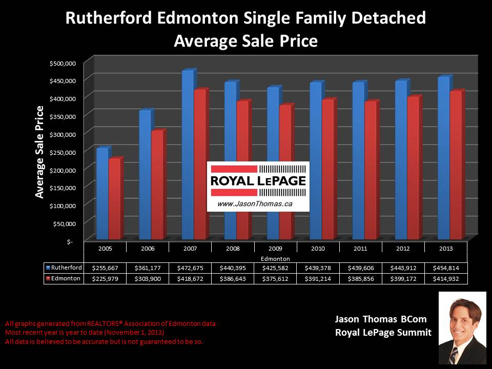 Rutherford average home selling price graph from 2005 to 2013
