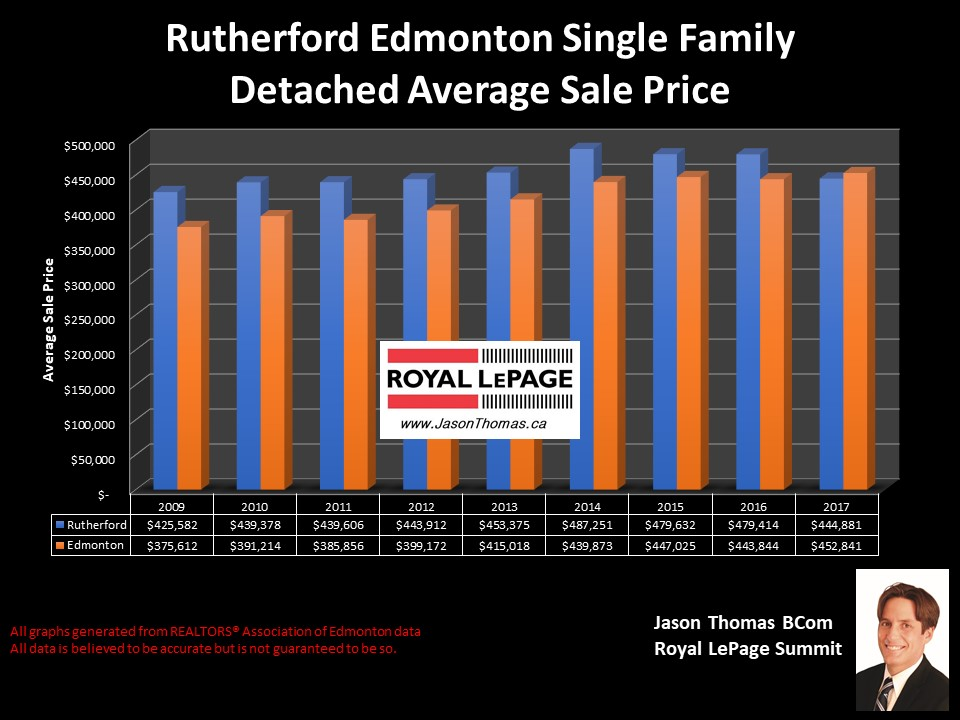 Rutherford home selling price graph