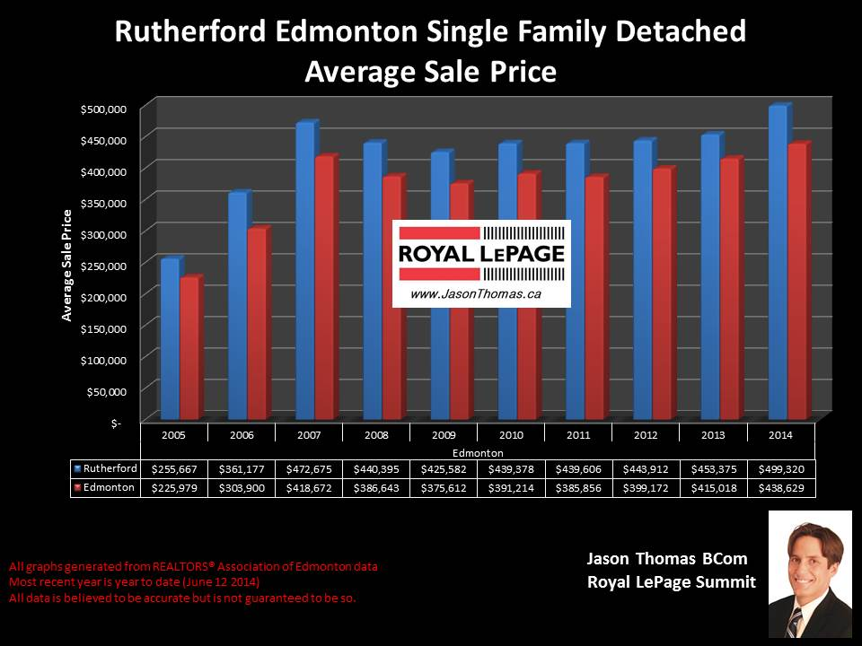 Rutherford Homes for sale