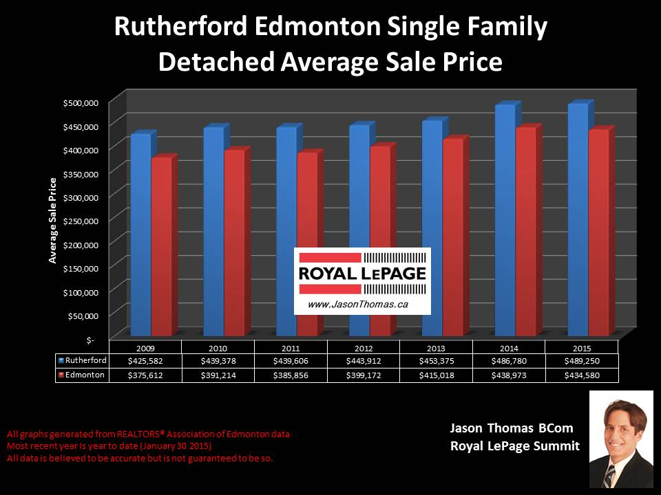 Rutherford homes for sale in Edmonton