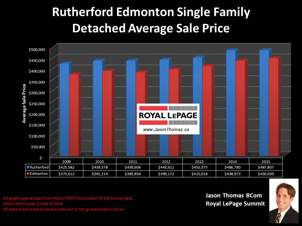 Rutherford Edmonton average sale price for homes