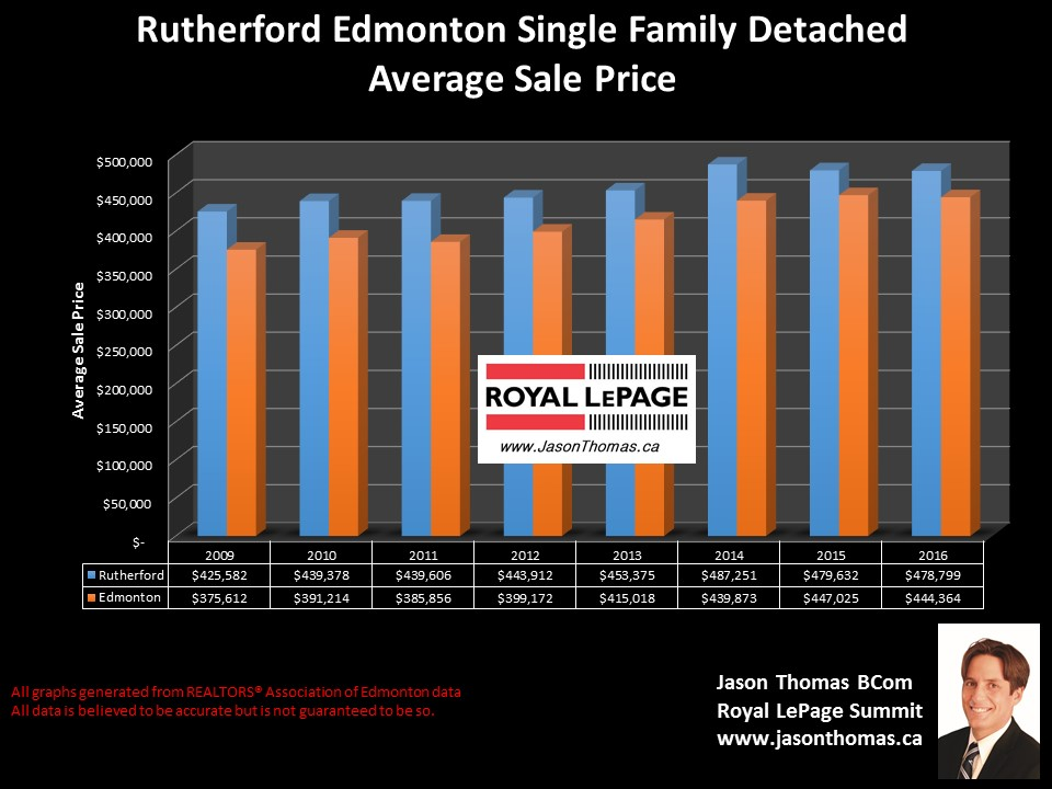Rutherford home sale price  graph in edmonton
