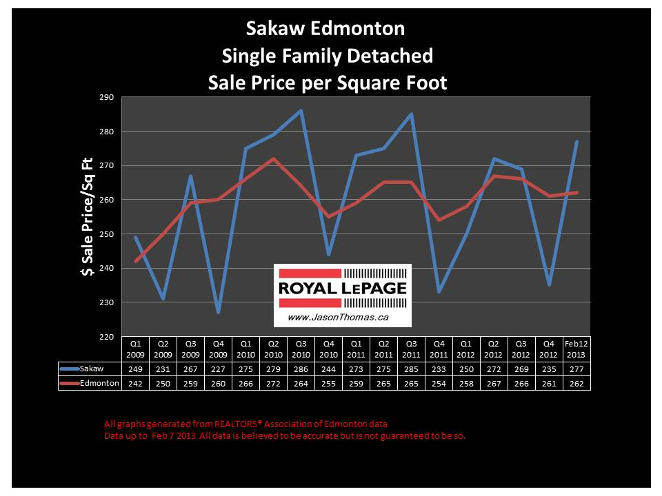 sakaw home sale price graph