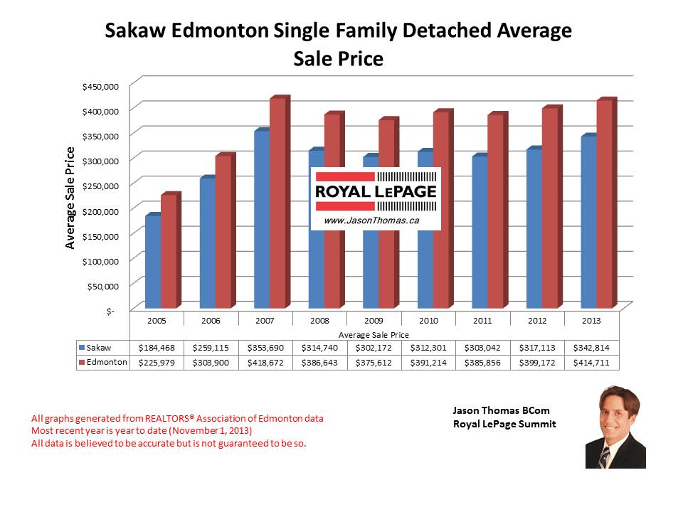 Sakaw Millwoods home sales