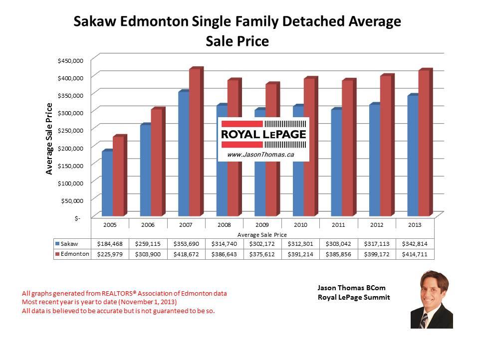 Sakaw Millwoods home sales