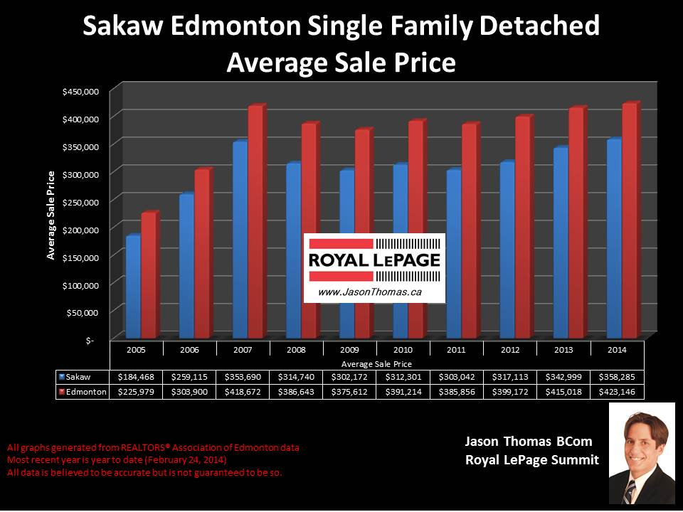 Sakaw Homes for sale