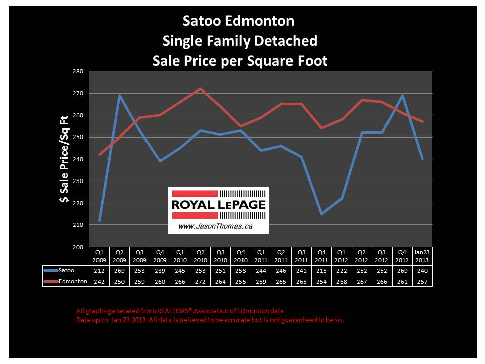 Satoo Millwoods home sale price graph