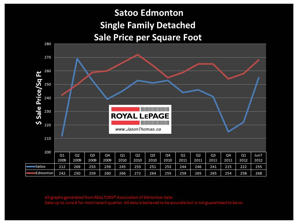 Satoo Millwoods edmonton real estate sale price graph