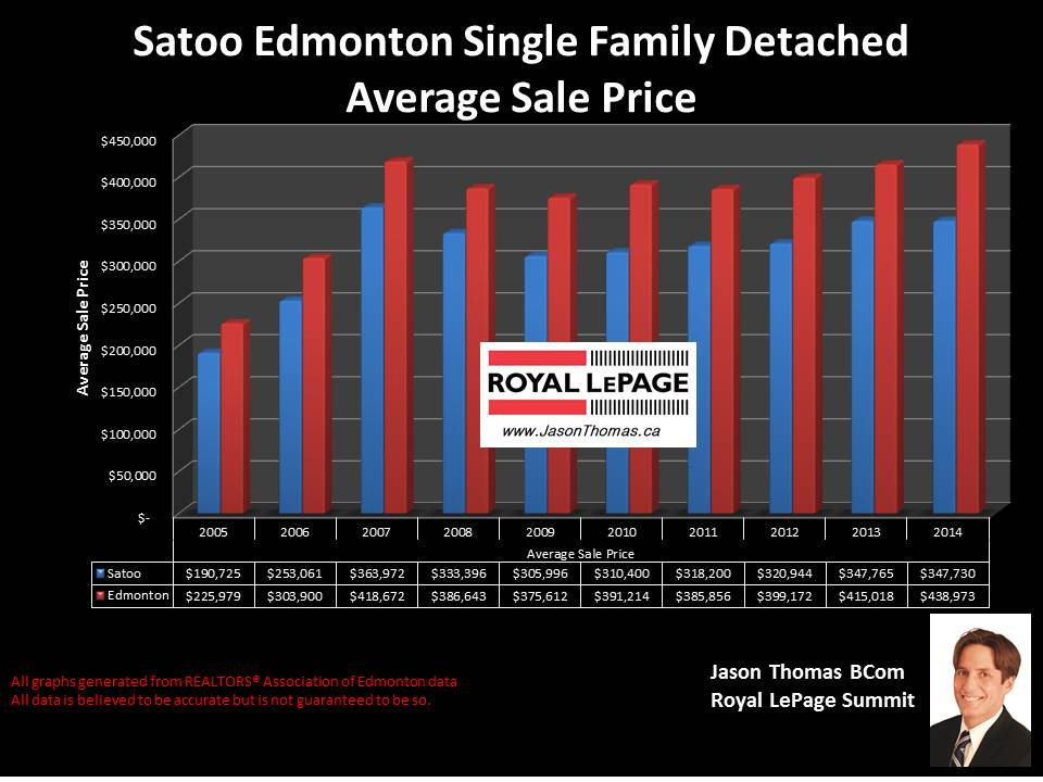 Satoo homes for sale in Edmonton