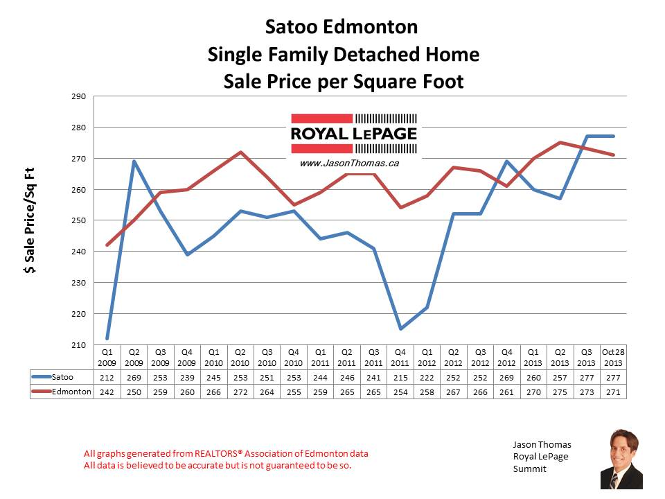Satoo Millwoods home sales
