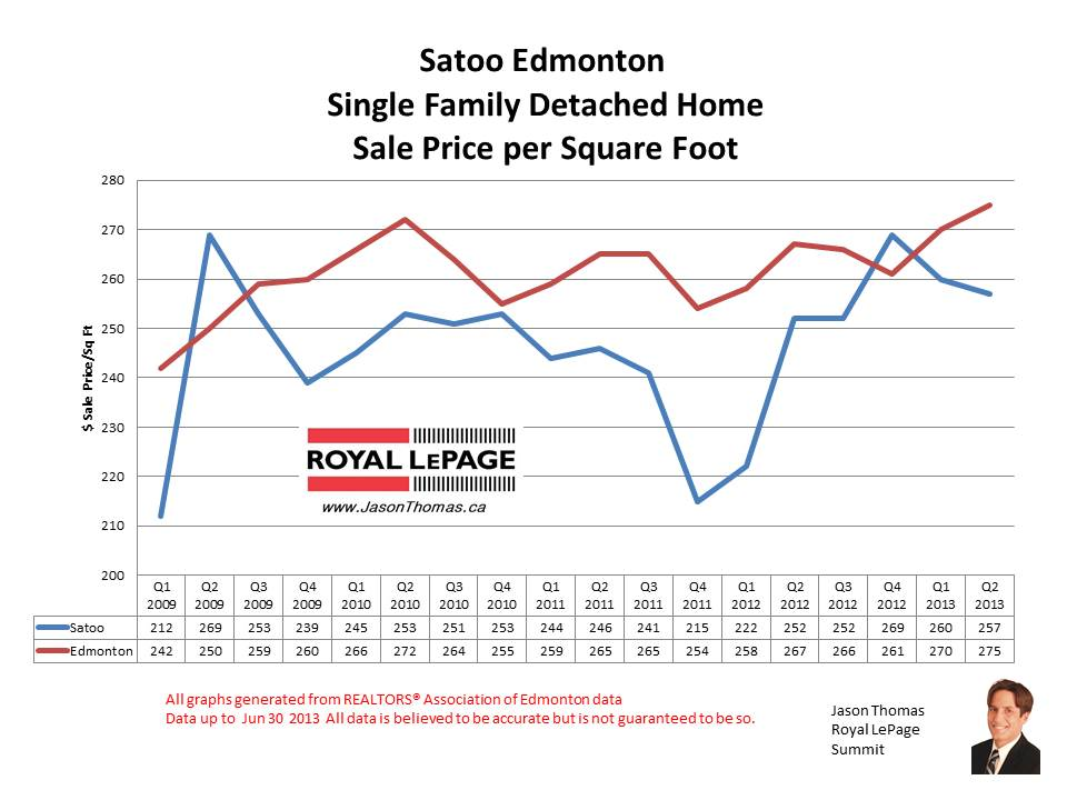 Satoo millwoods home sale prices