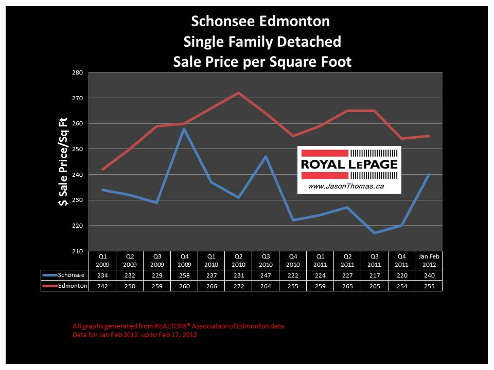 Schonsee Edmonton real estate house price graph