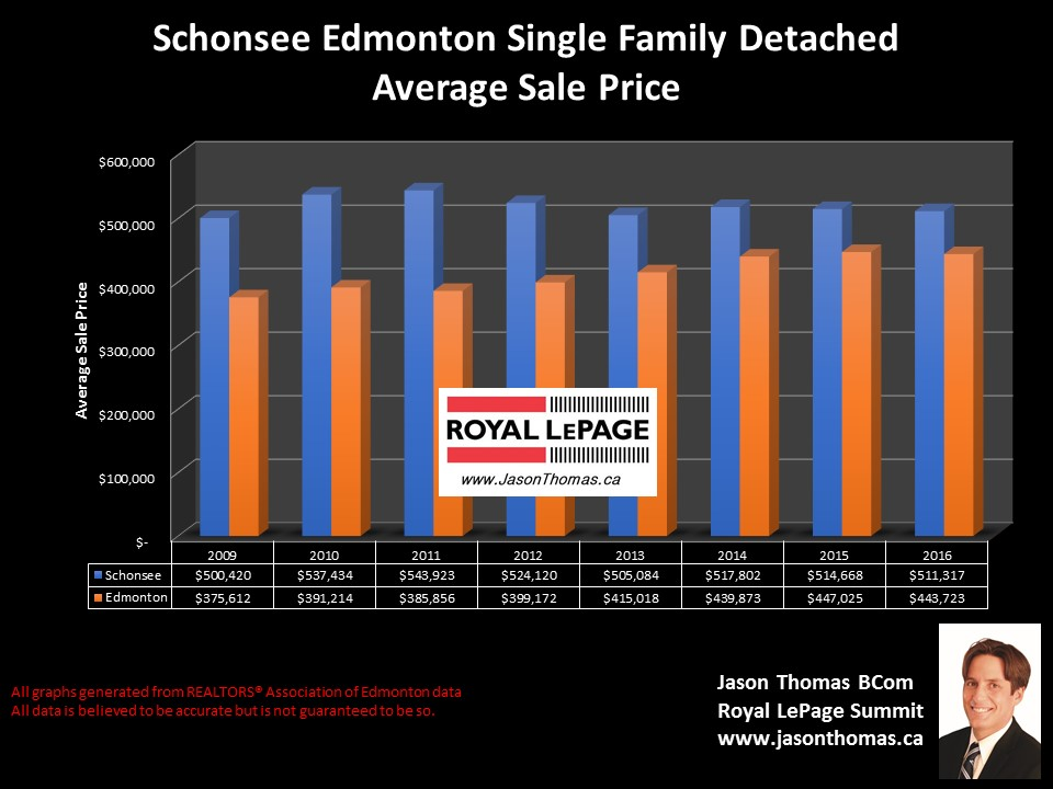 Schonsee homes for sale in Edmonton