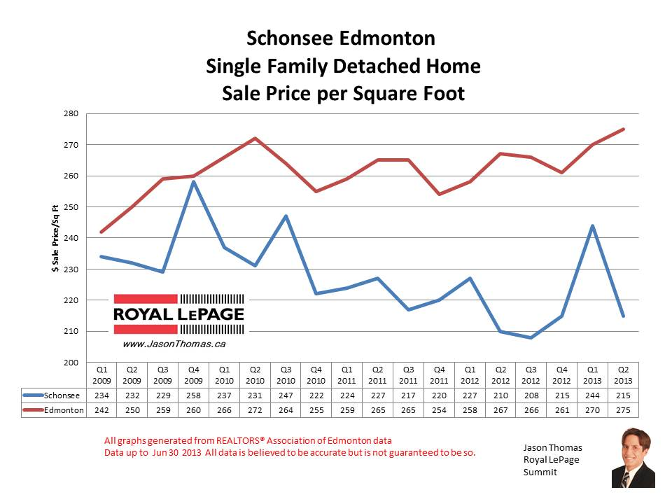 Schonsee real estate sale prices