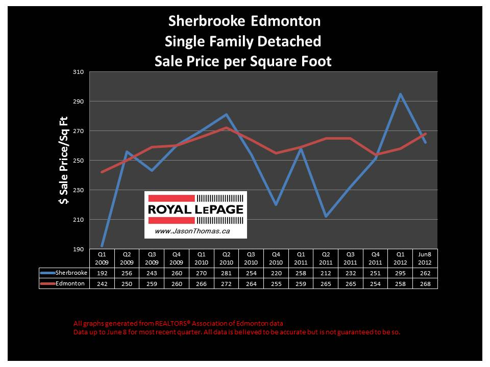 Sherbrooke Edmonton real estate average sale price graph