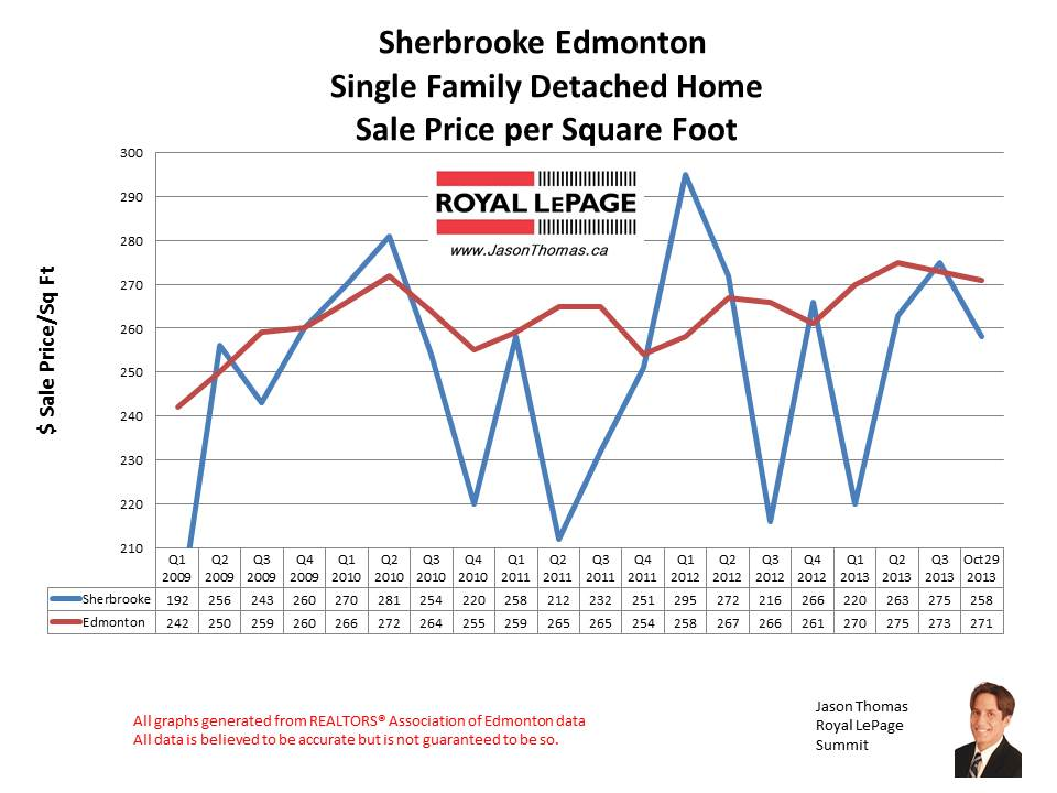 Sherbrooke Edmonton Home Sales