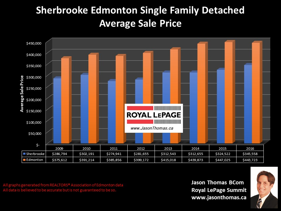 Sherbrooke homes for sale in  Edmonton