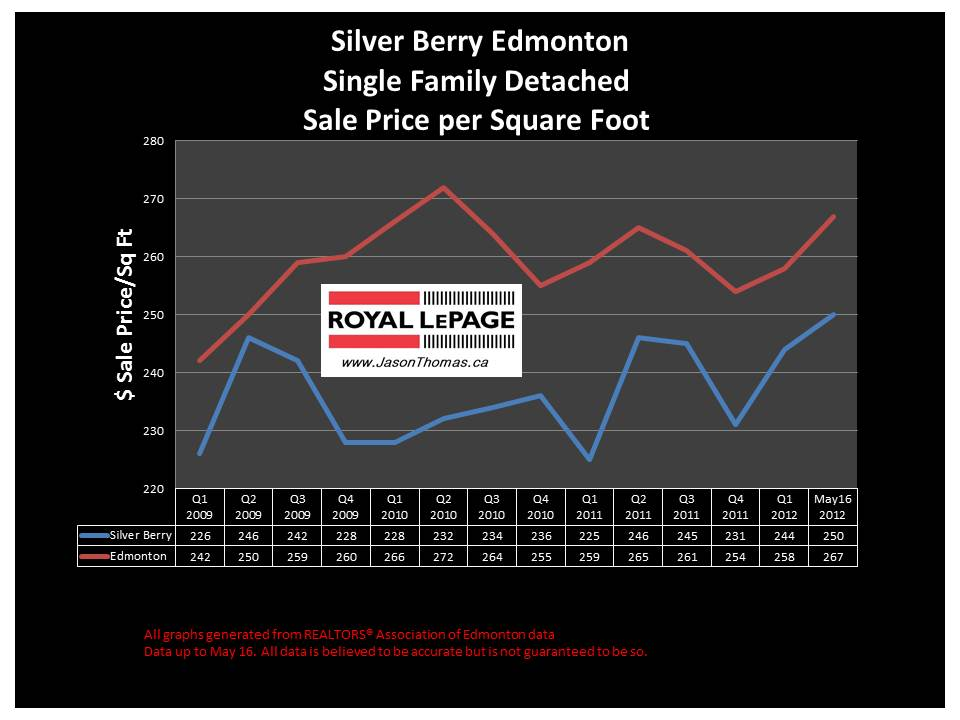 Silver Berry Edmonton real estate sale price graph