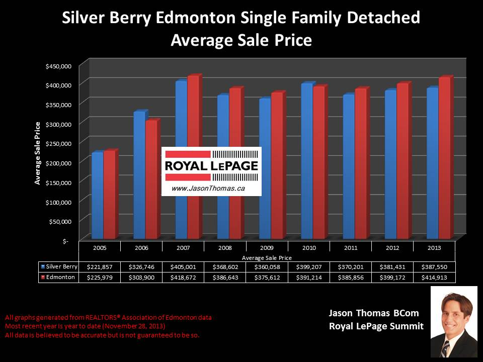 Silver Berry Edmonton home sale price graph 2005 to 2013