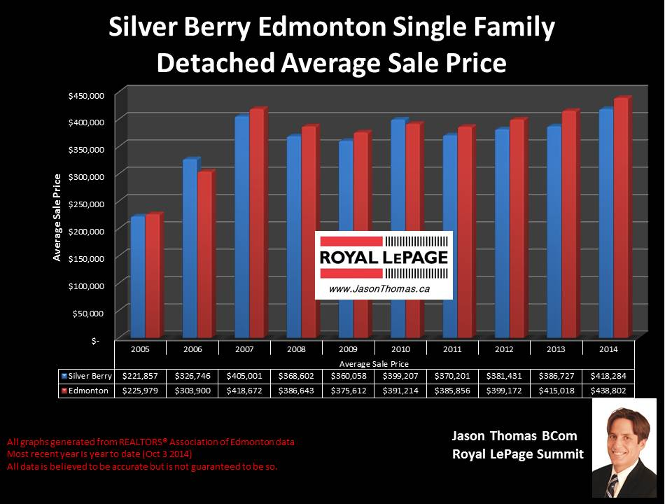 Silver Berry home selling prices