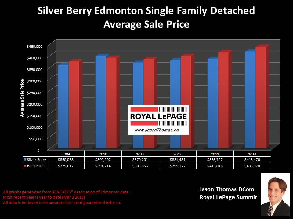 Silver berry home sales
