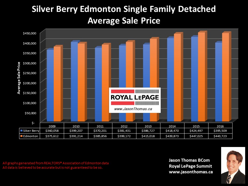 Silver Berry homes for sale price graph in Edmonton