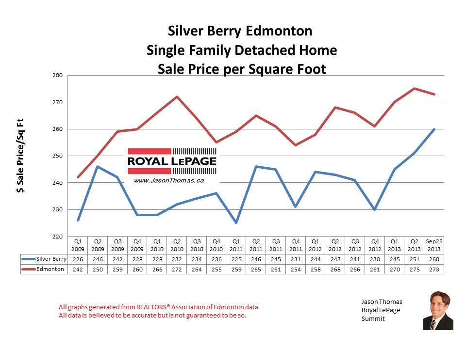 Silver Berry Southeast Edmonton home sales