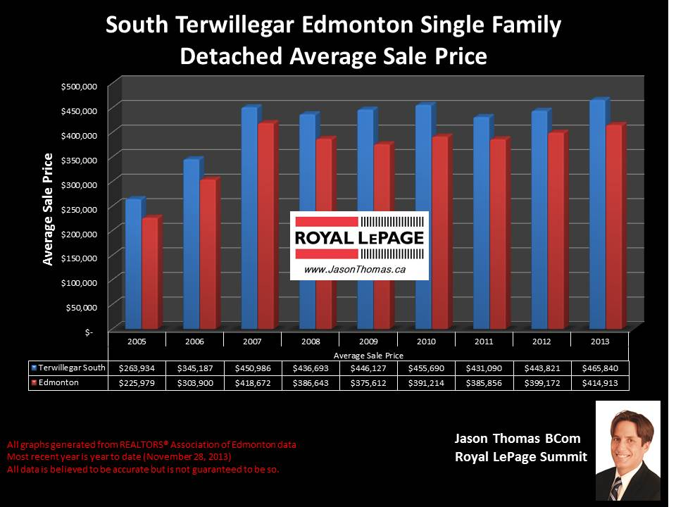 South Terwillegar Edmonton home sale price graph 2005 to 2013