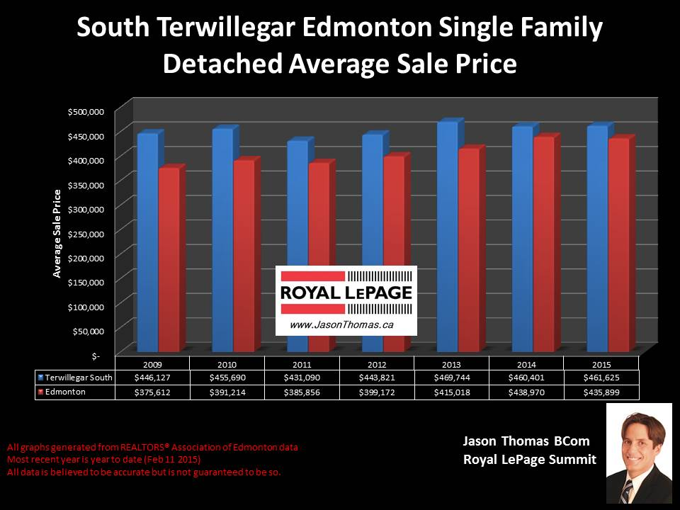 South Terwillegar Edmonton homes for sale