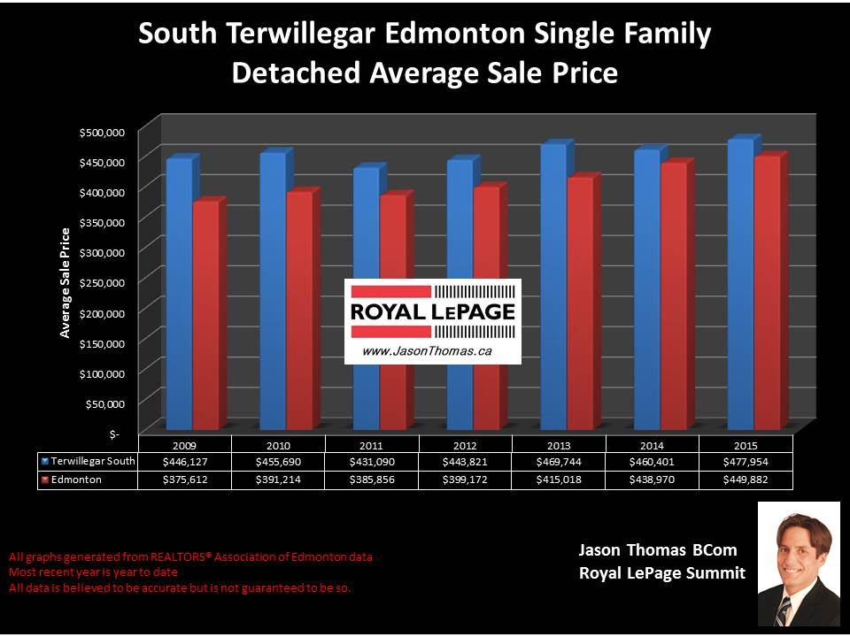 South Terwillegar home selling price graph