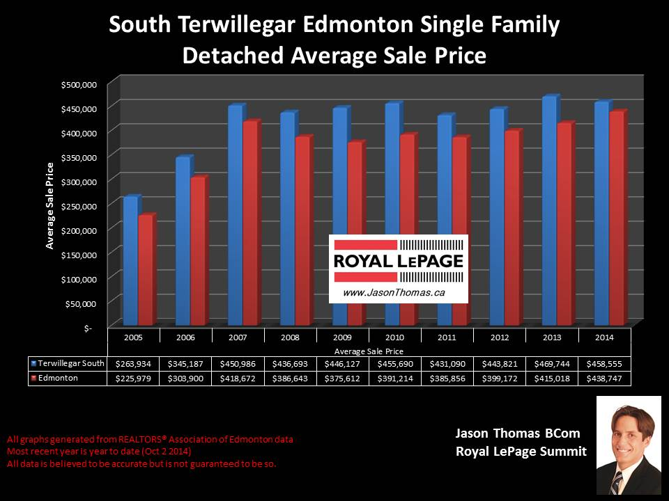 South Terwillegar homes for sale in Edmonton