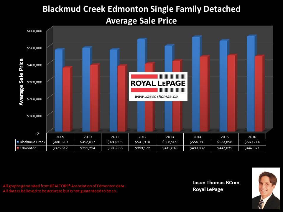 Blackmud Creek Southbrook home sale price graph