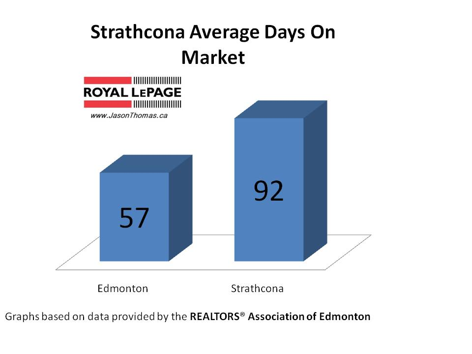Strathcona average days on market edmonton