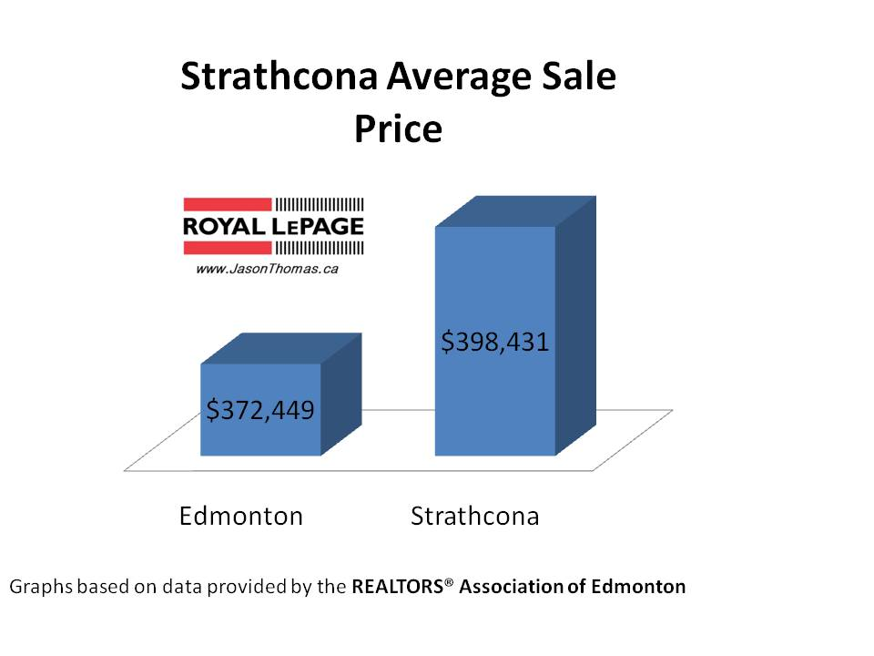 Strathcona real estate average sale price Edmonton
