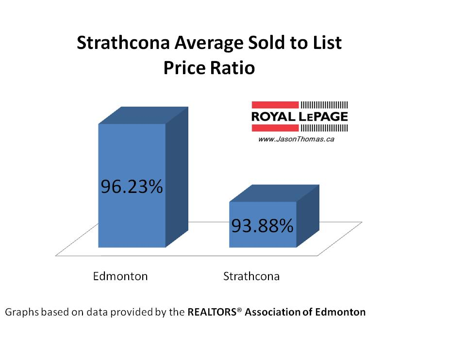 Strathcona average sold to list price ratio Edmonton