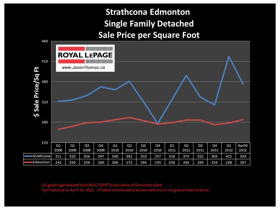 Strathcona Edmonton real estate average sale price